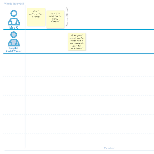 User journey example template